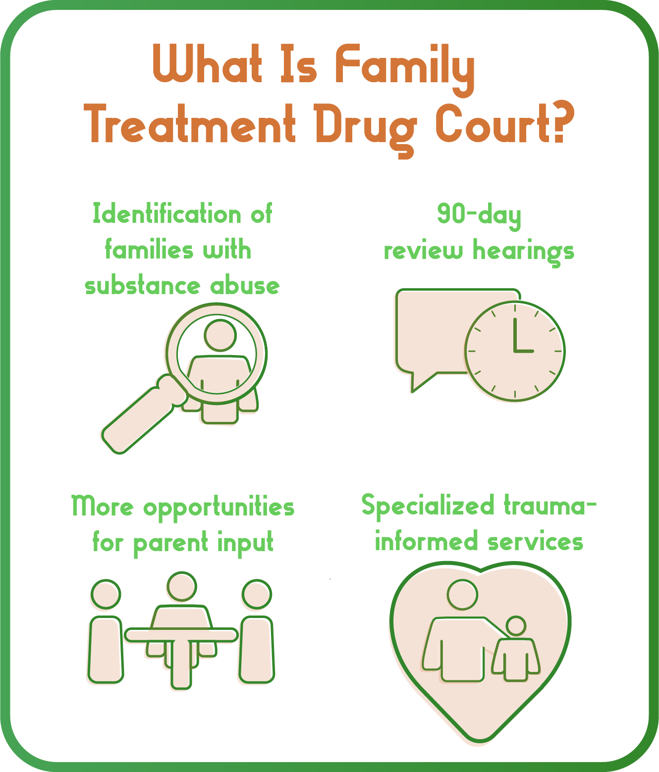 The core components of the Family Treatment Drug Court Track are: 90-day review hearings, monthly team meetings, identification of families with substance abuse, and specialized trauma-informed services.