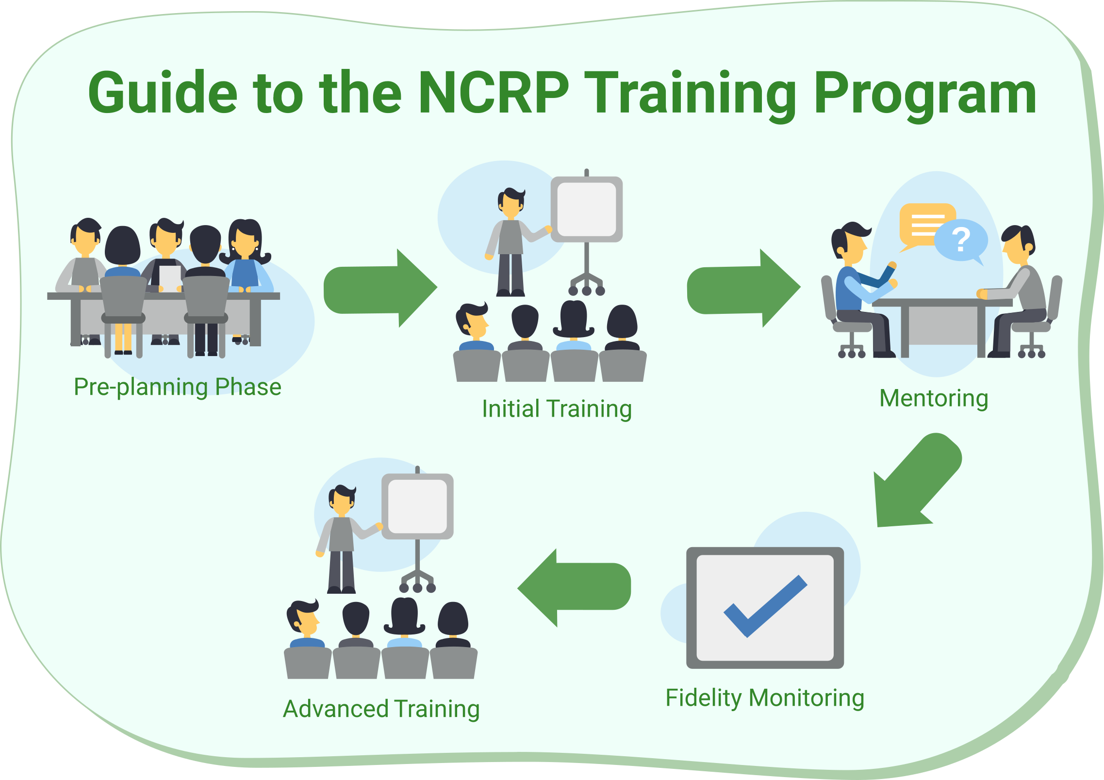 Pre-planning phase, Initial Training, Mentoring, Fidelity Monitoring, and Advanced Training